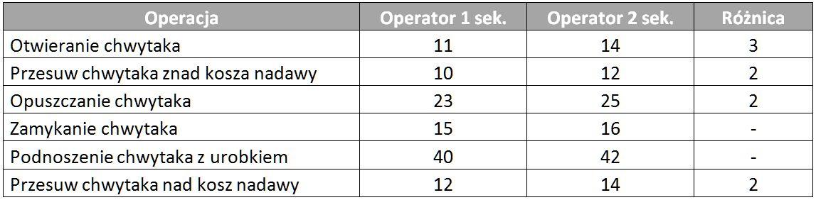 Koparka chwytakowa - różnice czasu syklu między operatorami.