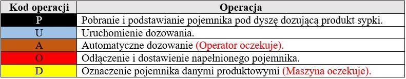 tabela operacje
