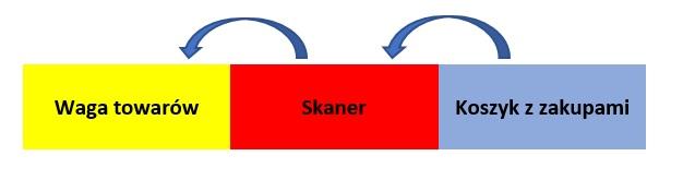proces kasowania towarów