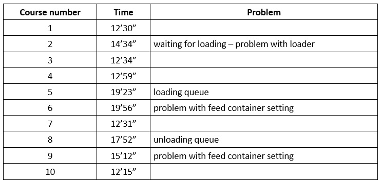 Cycle times with observed problems.