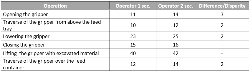 Table 3. Measurements of the grab crane excavator for two different operators.